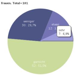 Interesse an der Möglichkeit, aktiv Beiträge zu verfassen und ins Internet zu stellen (Frauen, 2006)