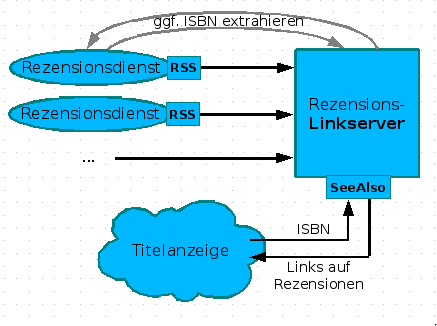 Links auf Rezensionen