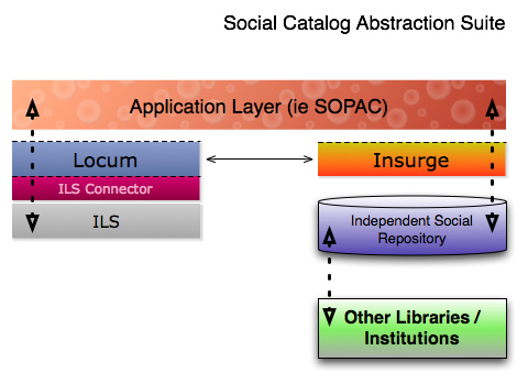 SOPAC Social Catalog Abstraction
