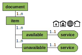 Core components of the DAIA data model